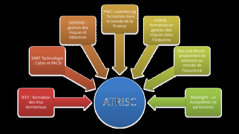 atrisc-partners